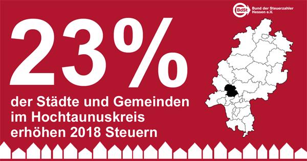 Im Hochtaunuskreis Bleibt Steuerbelastung Weitgehend Stabil Bund